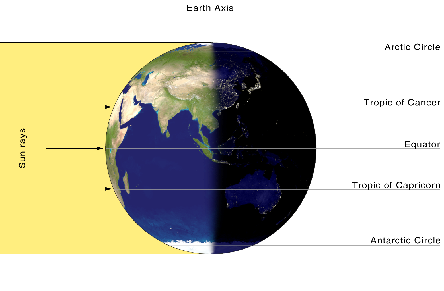 How sunlight hits the earth at the equinox.
