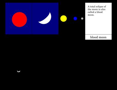 Lunar Eclipse Printout