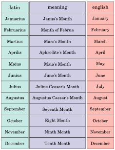 Months Cards