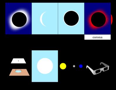 SOlar Eclipse Printout