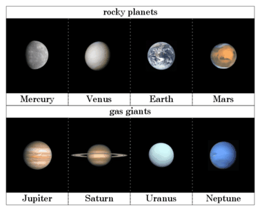 chart showing inner planets planet - photo #16